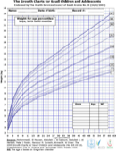 Baby Growth Chart Template