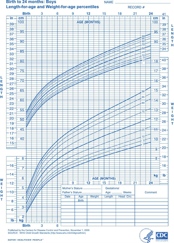 The Baby Boy Growth Chart Of Birth To 24 Months can help you make ...