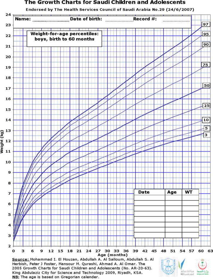 fetal growth chart percentile - photo #28