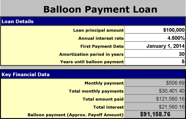 The Balloon Loan Calculator 1 can help you make a professional and – Balloon Loan Calculator