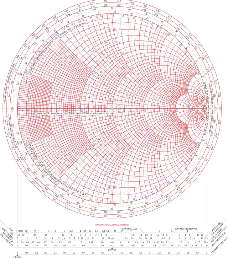 Download Color Smith Chart For Free Formxls