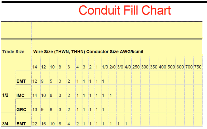 Download conduit fill chart 1 for free tidyform conduit fill chart 1 greentooth Images