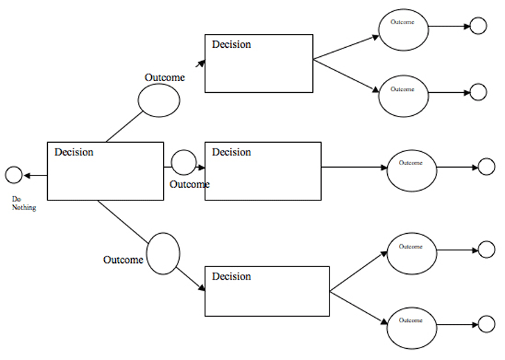 The Decision Tree Template 3 can help you make a professional and – Decision Tree Template