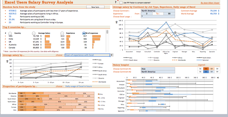 download excel users salary survey analysis for free tidyform