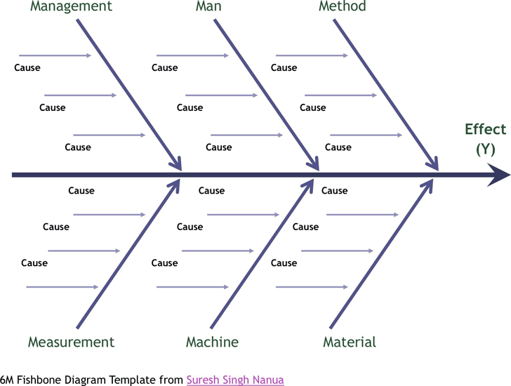 Fish Bone Diagram Template