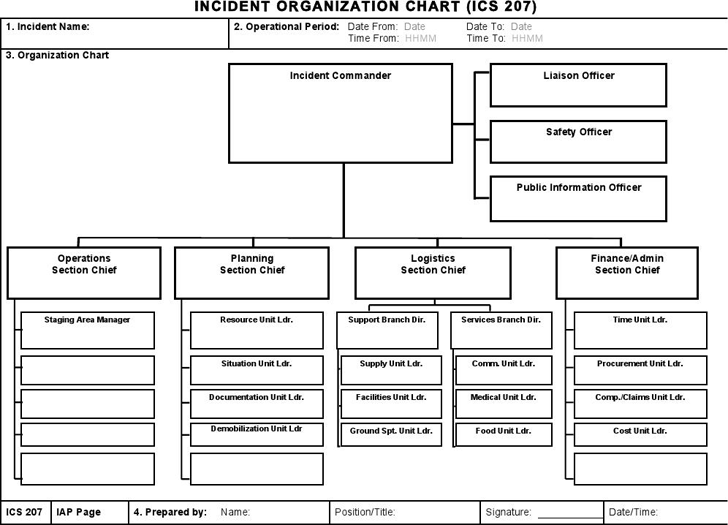 The Ics Organizational Chart 1 Can Help You Make A