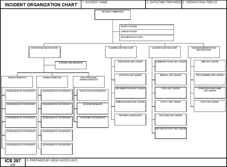 The Ics Organizational Chart 2 Can Help You Make A
