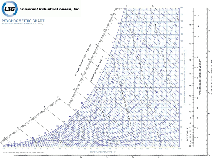 Exceptional IP Metric Psychrometric Chart