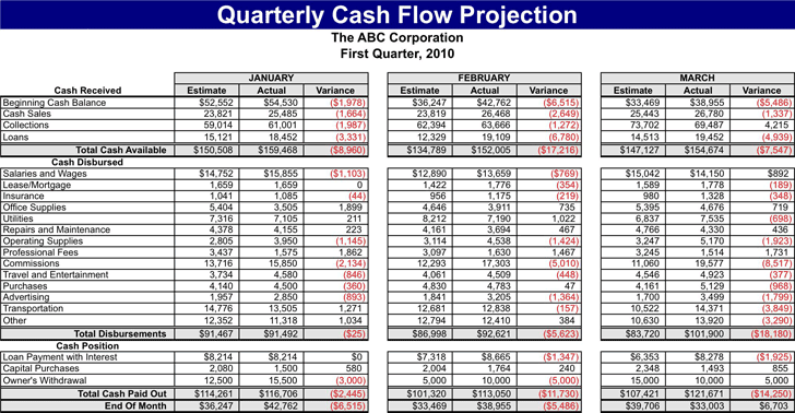 daily cash flow forecast template