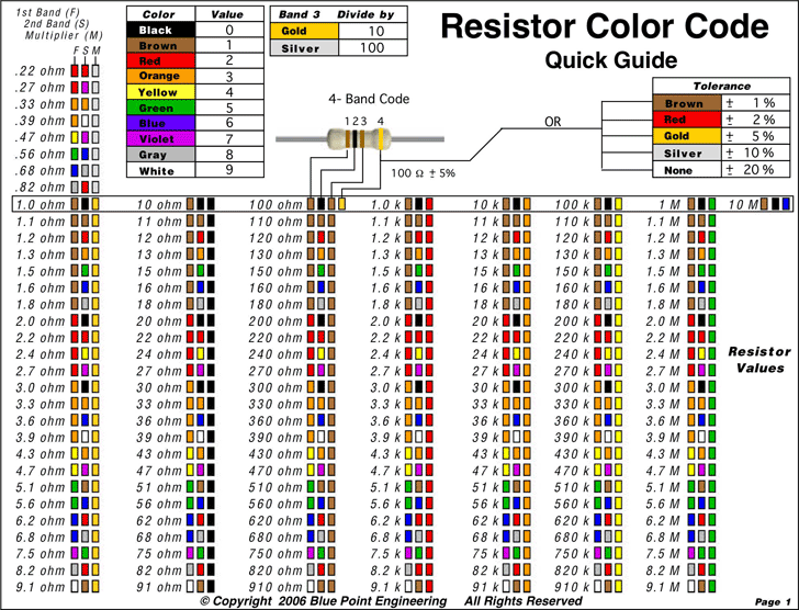 The Resistor Color Code Chart 3 can help you make a professional ...