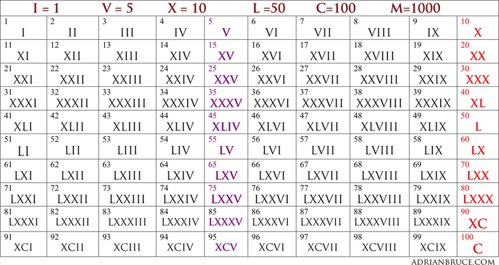 Worksheet Roman Numbers 1 To 50 download roman numeral chart 1 to 100 for free tidyform 100