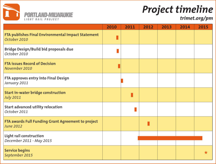 Download Sample Project Timeline Template For Free TidyForm - Sample project timeline template
