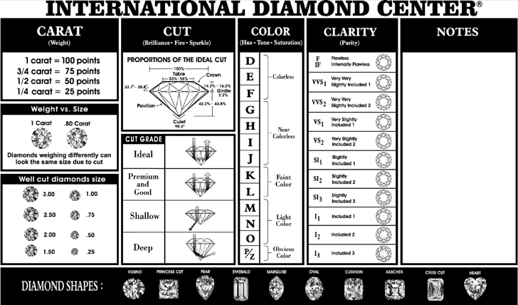 The Simple Diamond Quality Chart Template can help you make a – Diamond Size Chart Template