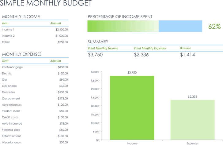 The Simple Monthly Budget Template can help you make a ...