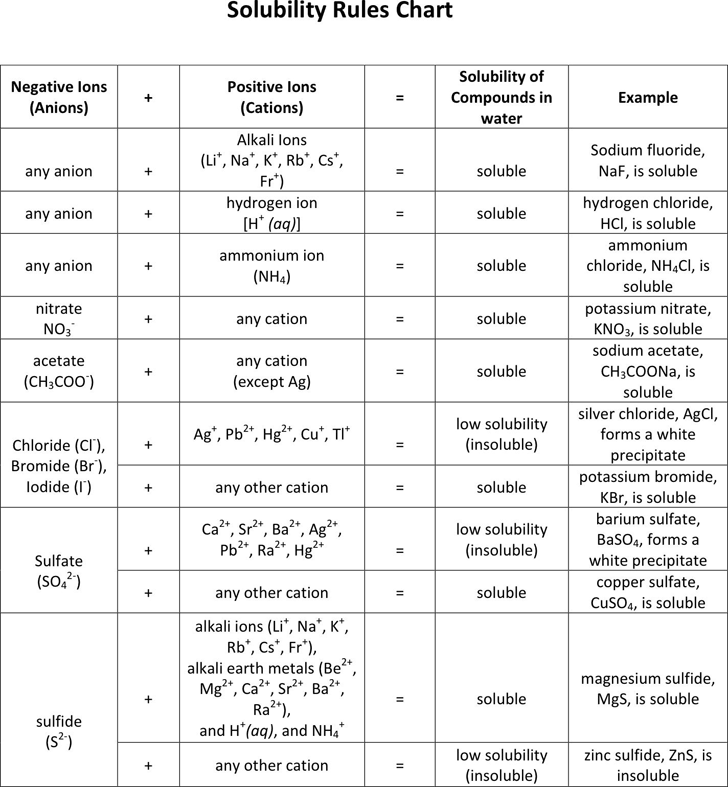 Download Solubility Rules Chart for Free - TidyForm