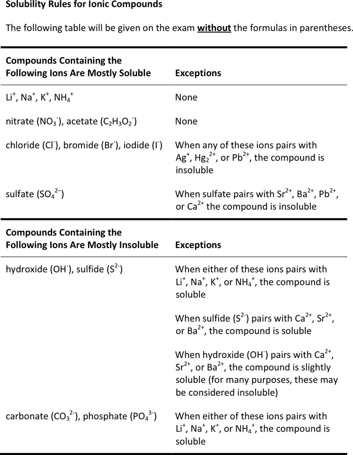 Download Solubility Rules For Ionic Compounds for Free TidyForm – Solubility Rules Worksheet