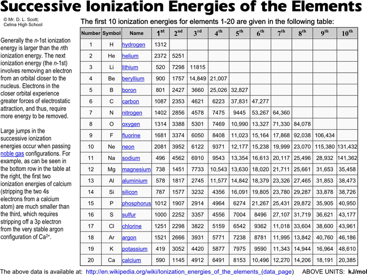 The Successive Ionization Energies of The Elements can help you – Ionization Energy Chart Template