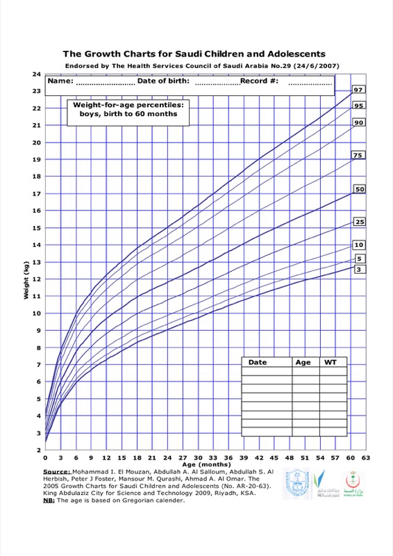 Baby Weight Growth Chart Templates  Free Templates In Doc Ppt Pdf