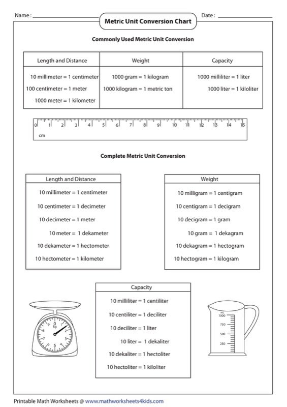 Sample Metric Unit Conversion Chart Templates  Free Templates In