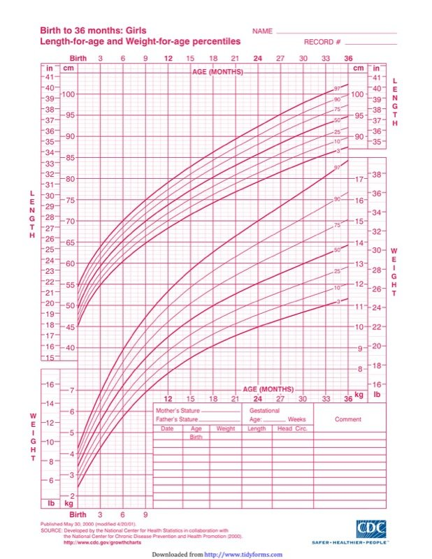 Girls Growth Chart Templates  Free Templates In Doc Ppt Pdf  Xls