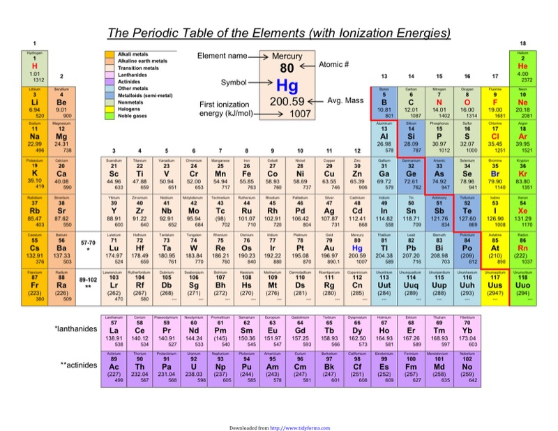 Periodic Table  Ionization Energy Periodic Table Chart  Periodic