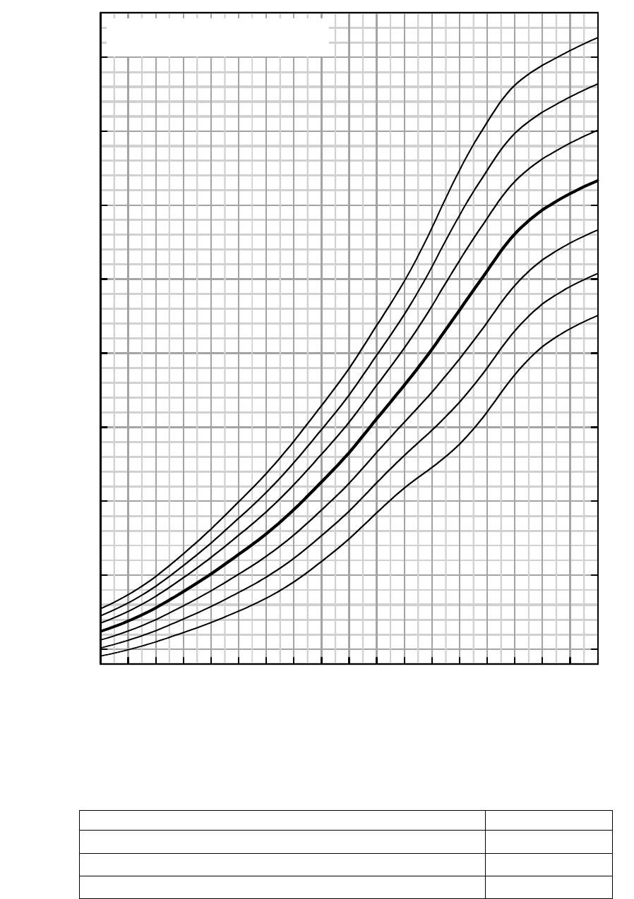 fetal growth chart percentile - photo #19