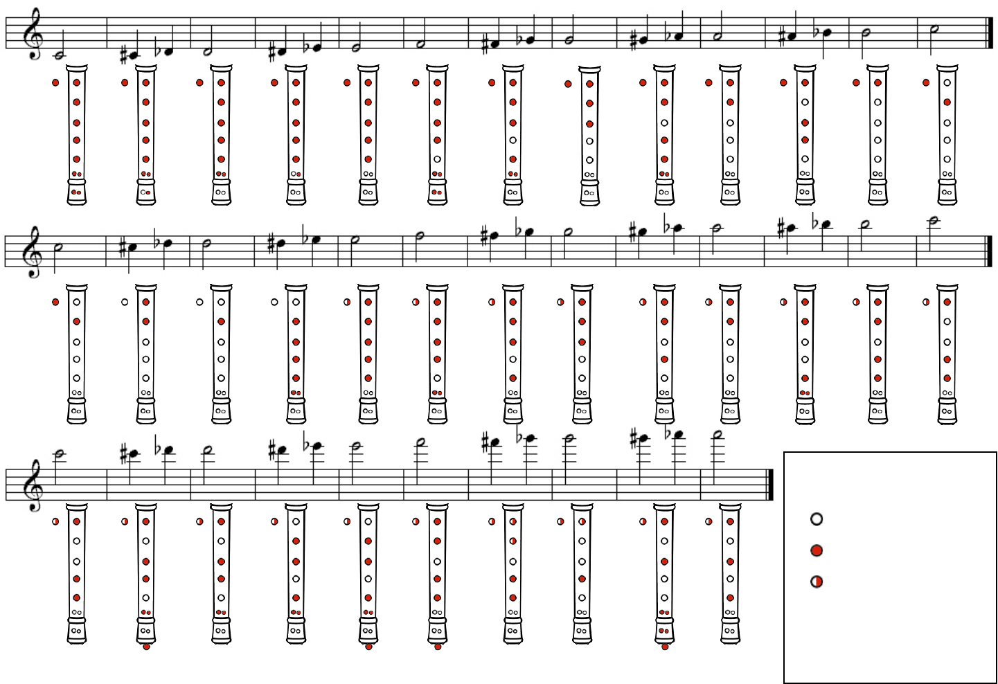 recorder chart: Download baroque and english fingering chart for c recorders for