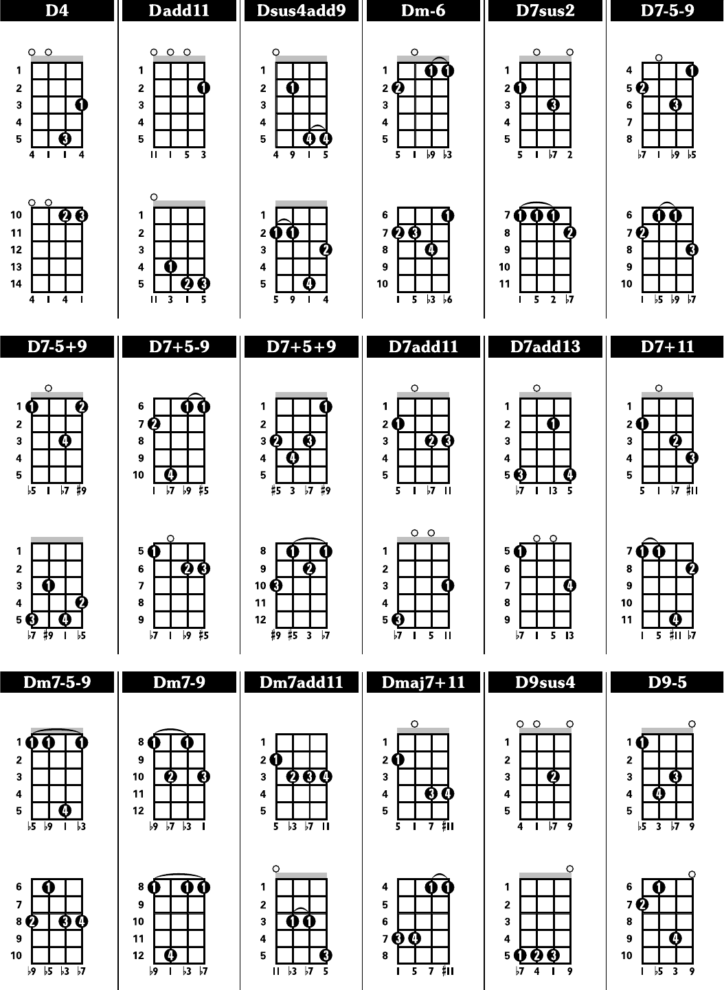 The Octave Mandolin Chord Chart can help you make a professional – Mandolin Chord Chart